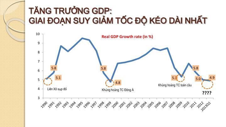 TĂNG TRƯỞNG GDP:
