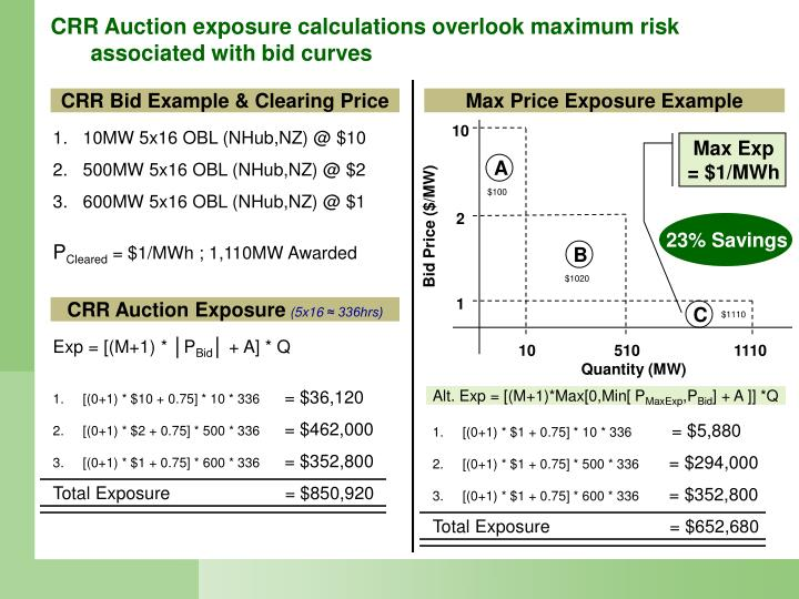 CRR Bid Example & Clearing Price