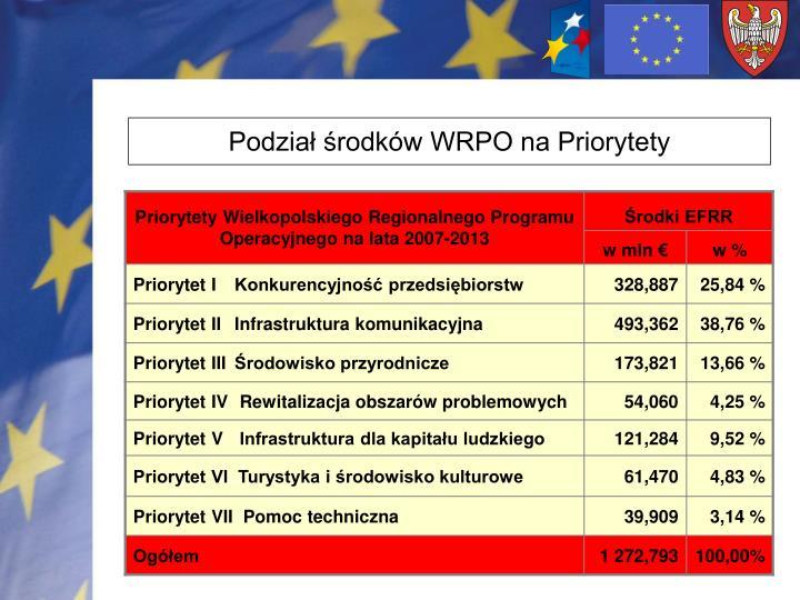 Podział środków WRPO na Priorytety