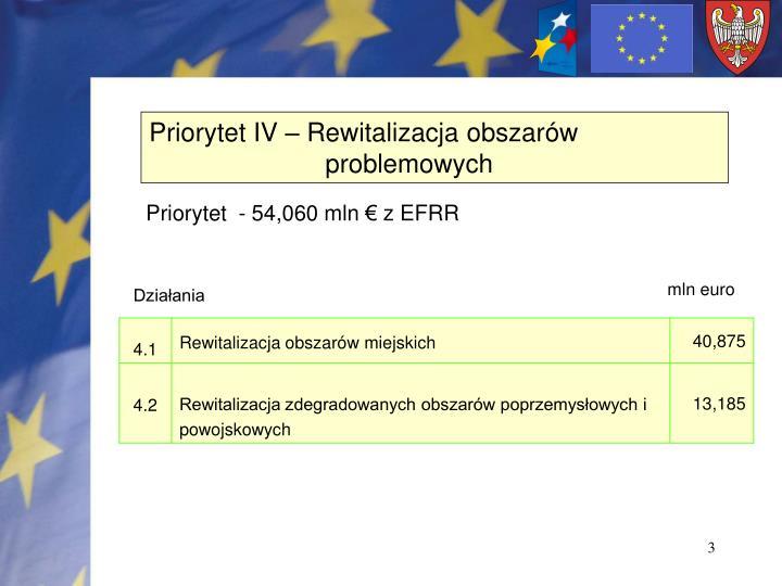 Priorytet IV – Rewitalizacja obszarów problemowych