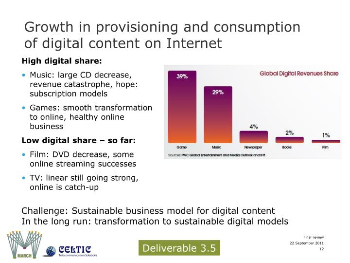 Growth in provisioning and consumption of digital content on Internet