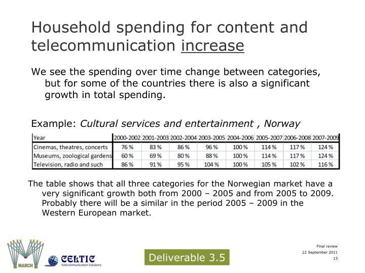 Household spending for content and telecommunication