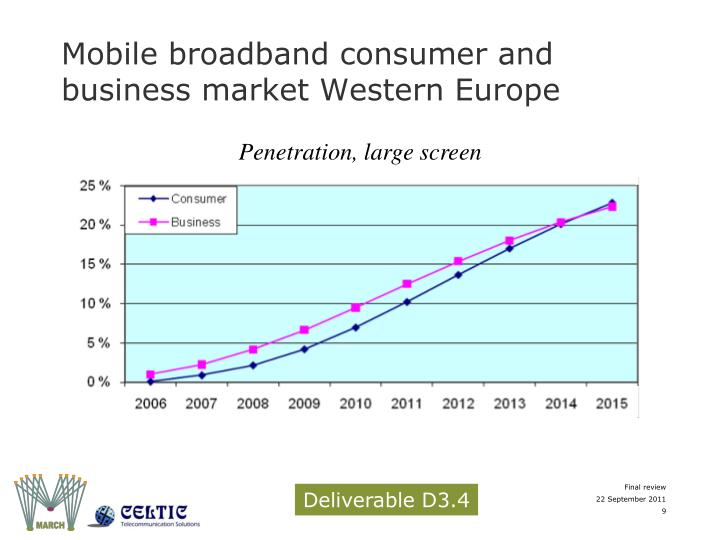 Mobile broadband consumer and business market Western Europe