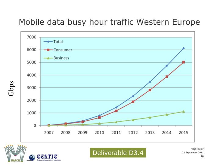Mobile data busy hour traffic Western Europe