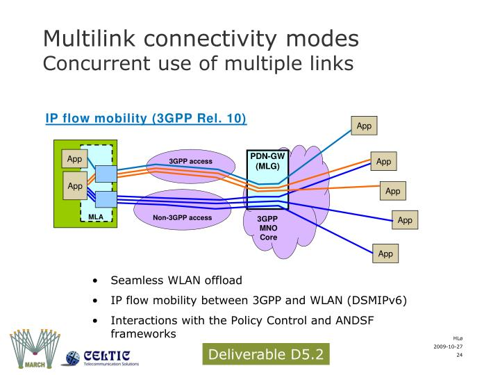 Multilink connectivity modes