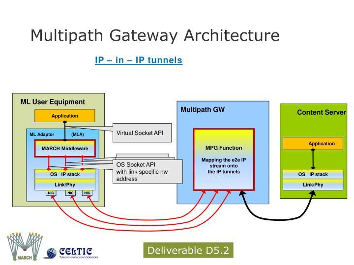 Multipath Gateway Architecture