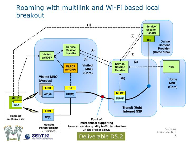Roaming with multilink and Wi-Fi based local breakout