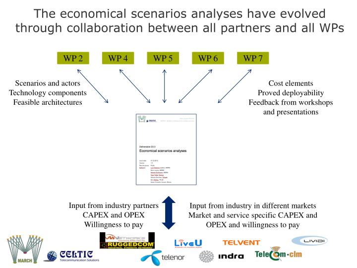 The economical scenarios analyses have evolved through collaboration between all partners and all WPs