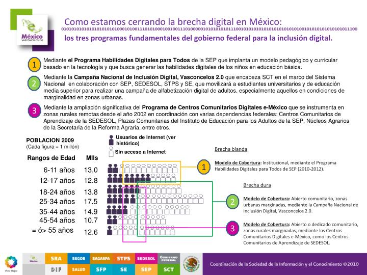 Como estamos cerrando la brecha digital en México:
