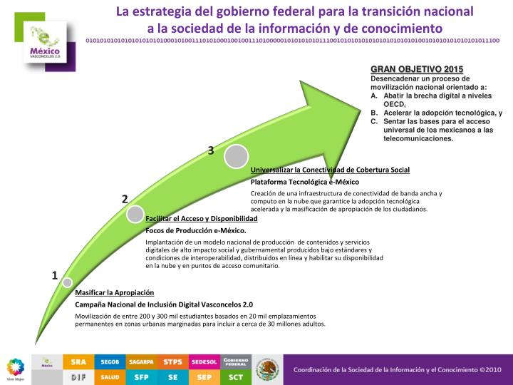 La estrategia del gobierno federal para la transición nacional