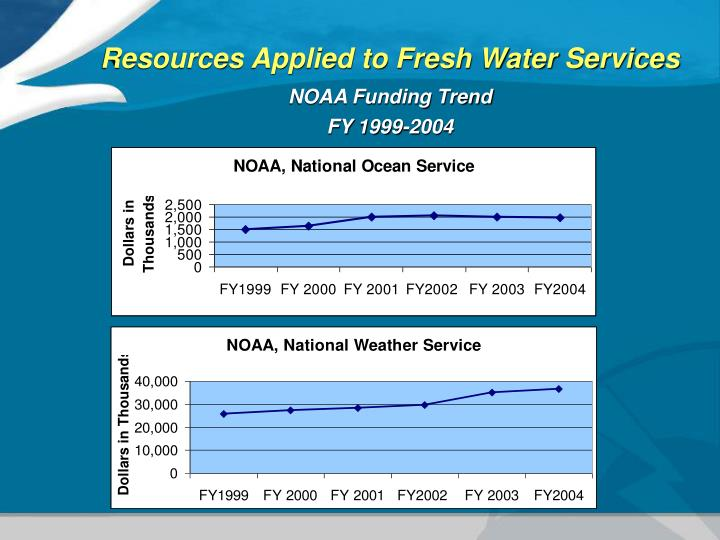 Resources Applied to Fresh Water Services