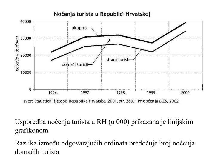 Usporedba noćenja turista u RH (u 000) prikazana je linijskim grafikonom