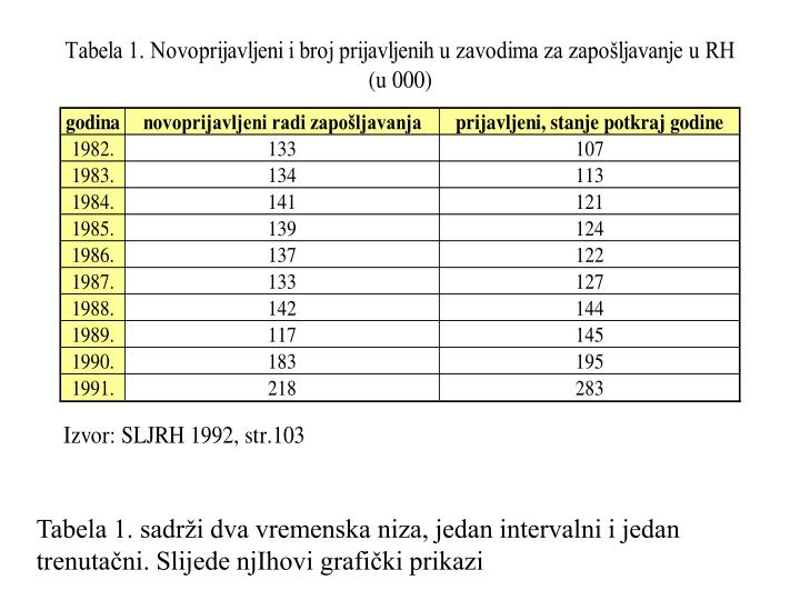 Tabela 1. sadrži dva vremenska niza, jedan intervalni i jedan trenutačni. Slijede njIhovi grafički prikazi