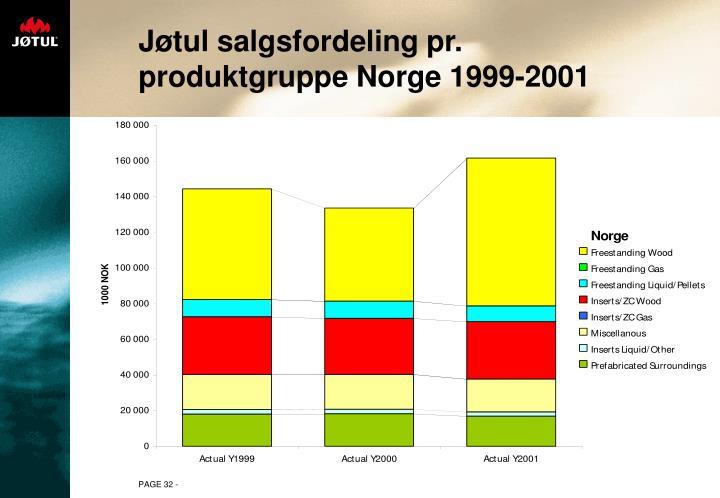 Jøtul salgsfordeling pr. produktgruppe Norge 1999-2001