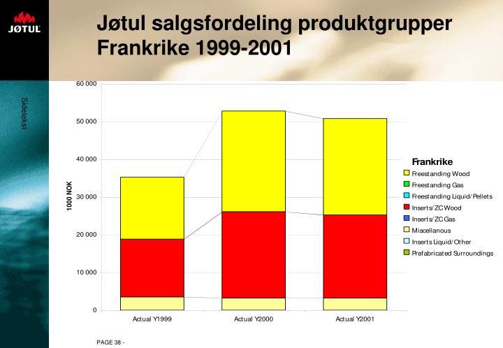 Jøtul salgsfordeling produktgrupper Frankrike 1999-2001