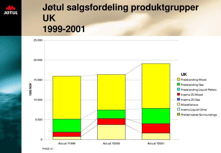 Jøtul salgsfordeling produktgrupper UK