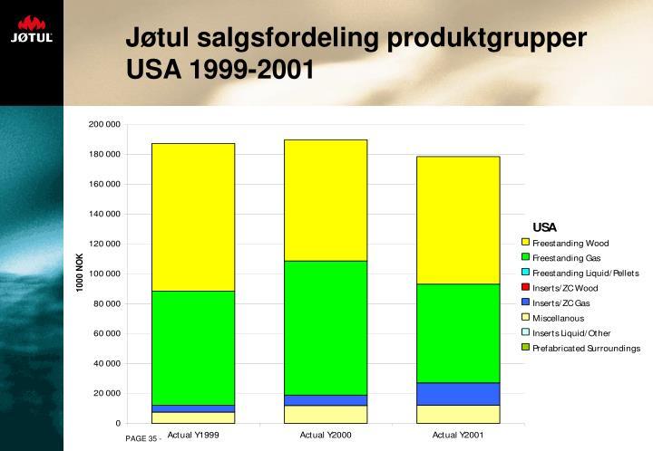 Jøtul salgsfordeling produktgrupper USA 1999-2001