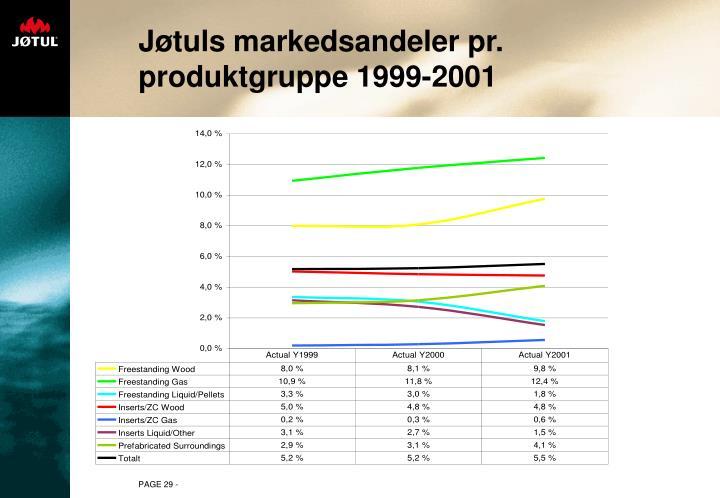 Jøtuls markedsandeler pr. produktgruppe 1999-2001