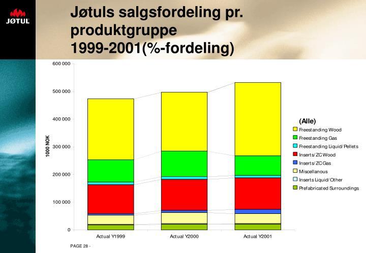 Jøtuls salgsfordeling pr. produktgruppe