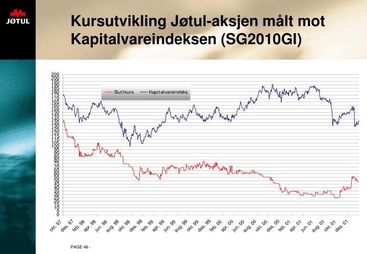 Kursutvikling Jøtul-aksjen målt mot Kapitalvareindeksen (SG2010GI)