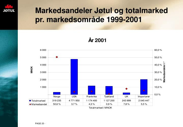 Markedsandeler Jøtul og totalmarked