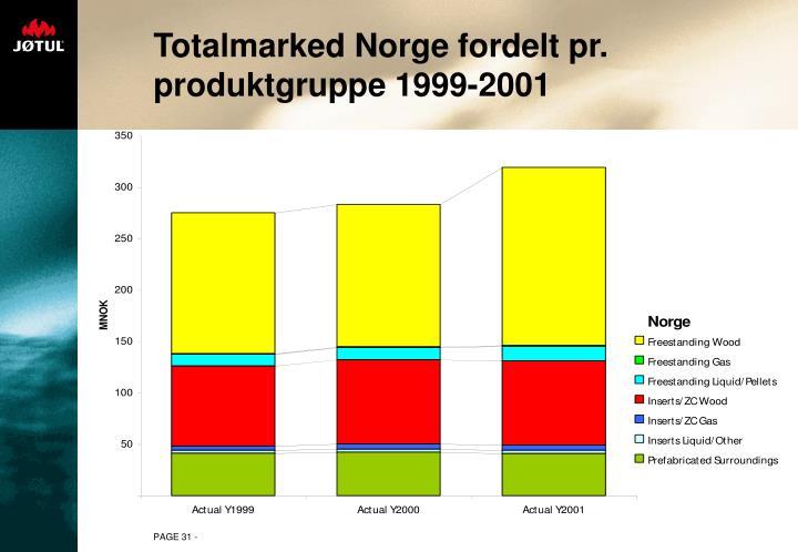 Totalmarked Norge fordelt pr. produktgruppe 1999-2001