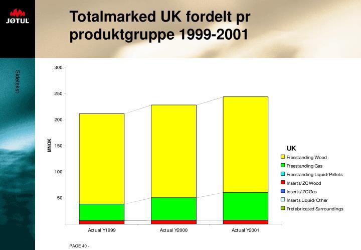 Totalmarked UK fordelt pr produktgruppe 1999-2001