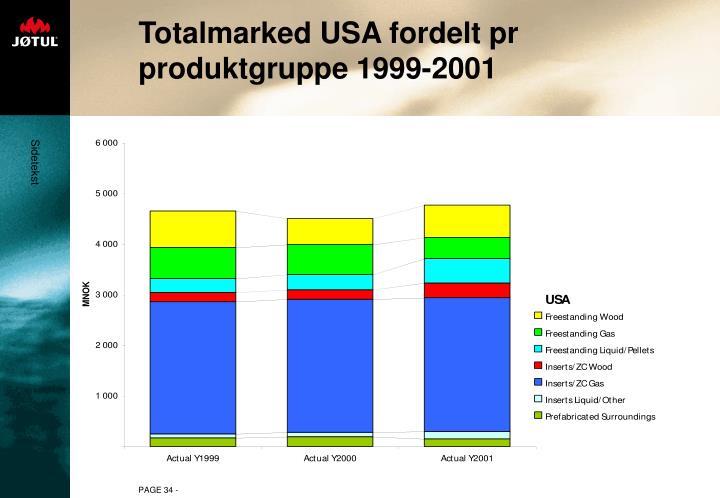 Totalmarked USA fordelt pr produktgruppe 1999-2001