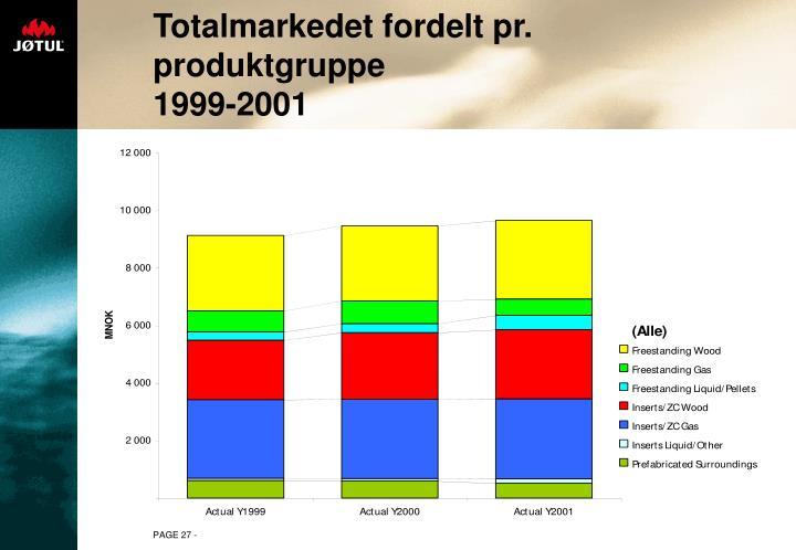 Totalmarkedet fordelt pr. produktgruppe