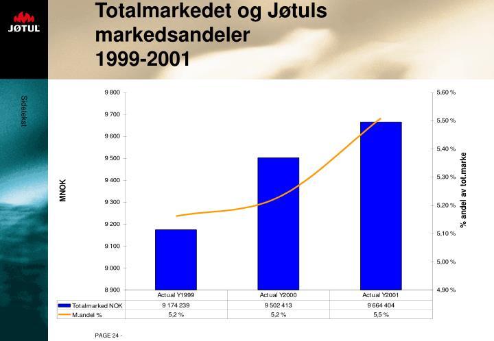 Totalmarkedet og Jøtuls markedsandeler