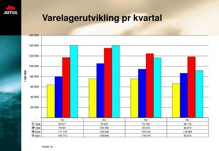 Varelagerutvikling pr kvartal