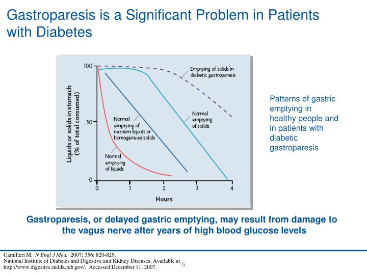 Gastroparesis is a Significant Problem in Patients with Diabetes