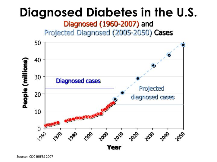 Diagnosed Diabetes in the U.S.