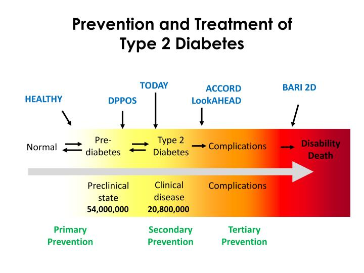 Prevention and Treatment of