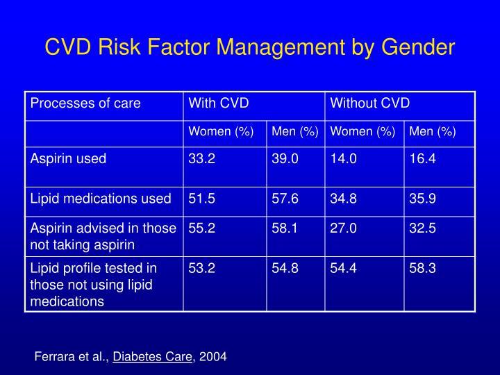 CVD Risk Factor Management by Gender