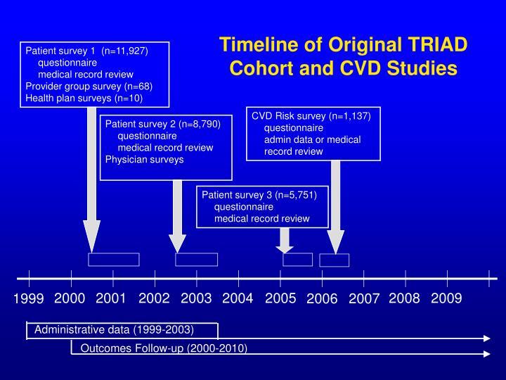 Timeline of Original TRIAD Cohort and CVD Studies