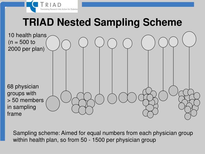 TRIAD Nested Sampling Scheme