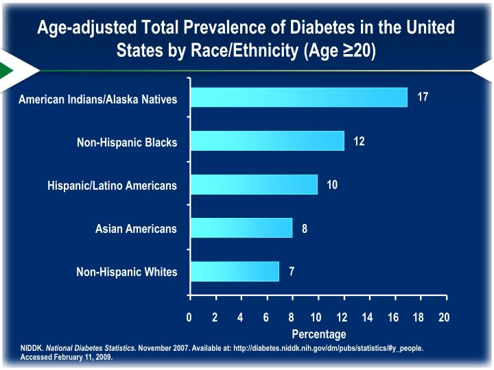 Age-adjusted Total Prevalence of Diabetes in the United States by Race/Ethnicity (Age