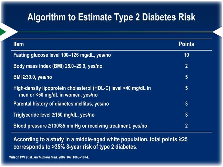 Algorithm to Estimate Type 2 Diabetes Risk