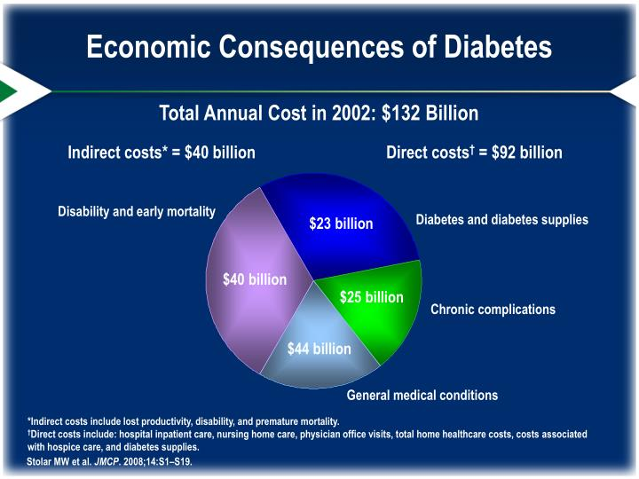 Economic Consequences of Diabetes