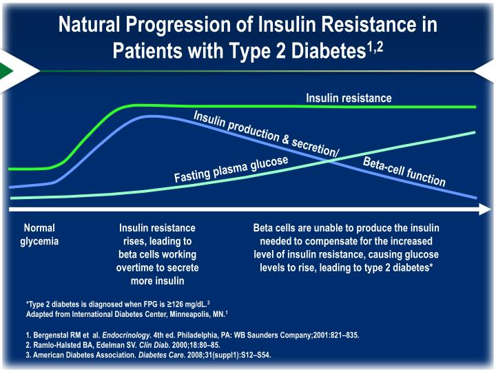 Natural Progression of Insulin Resistance in Patients with Type 2 Diabetes