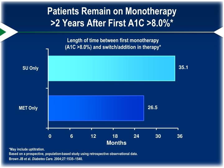 Patients Remain on Monotherapy