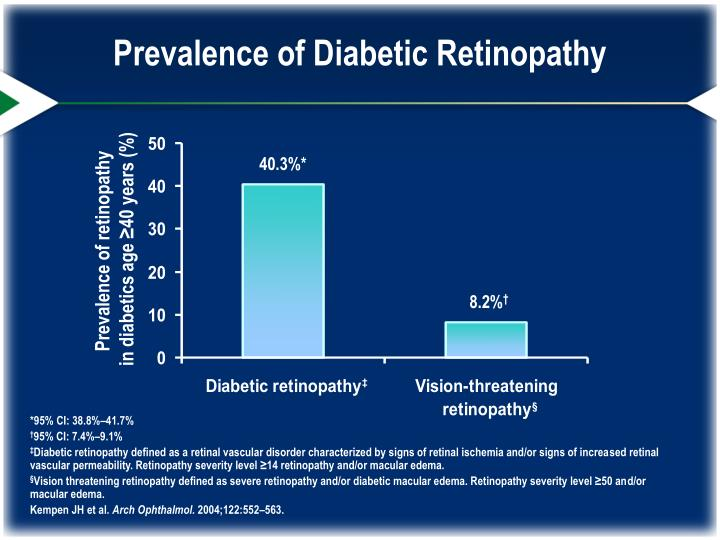 Prevalence of Diabetic Retinopathy