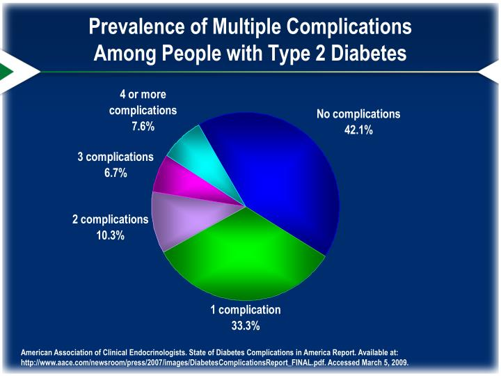 Prevalence of Multiple Complications