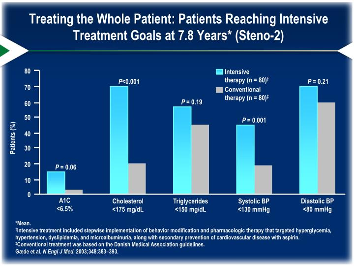 Treating the Whole Patient: Patients Reaching Intensive Treatment Goals at 7.8 Years* (Steno-2)