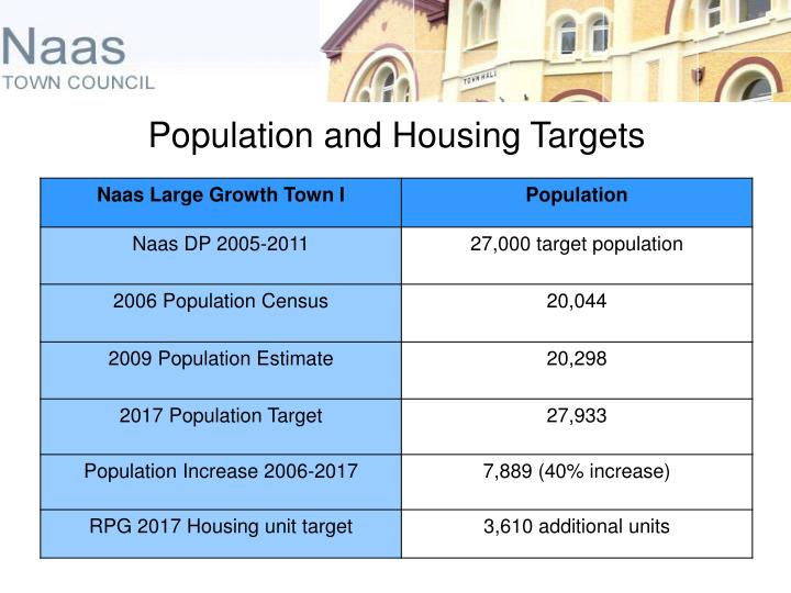 Population and Housing Targets