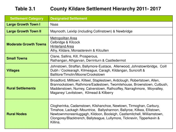 Table 3.1County Kildare Settlement Hierarchy 2011- 2017