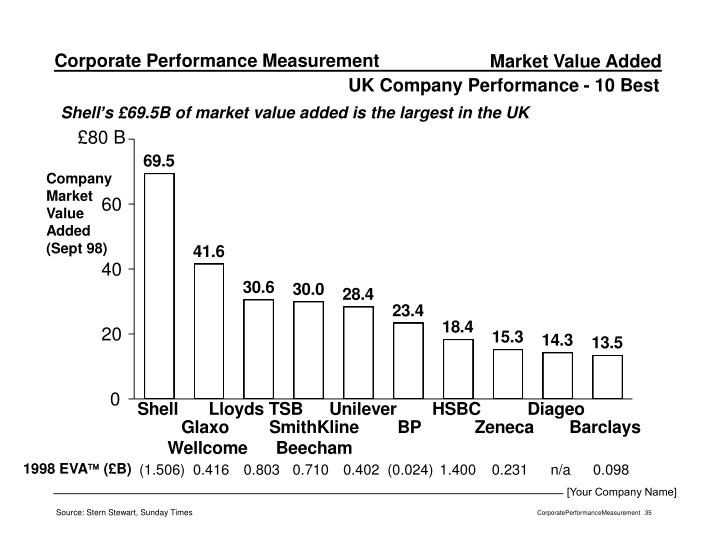 Market Value Added