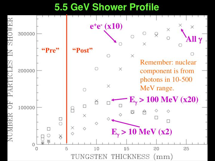 5.5 GeV Shower Profile