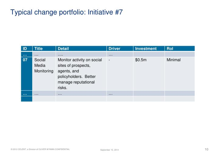 Typical change portfolio: Initiative #7